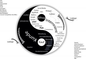 sales-diagram-deutsch-on-white