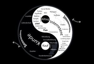 sales-diagram-deutsch